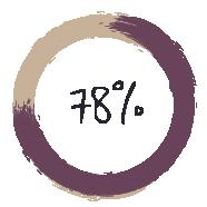 78 Percent
